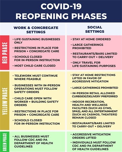 COVID-19 Reopening Phases - Click to view webpage.