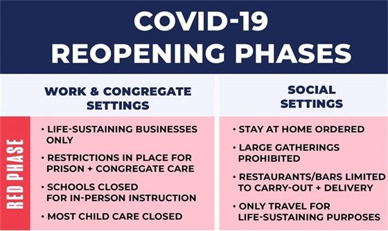 COVID-19 Reopening Phases - Click to view text on webpage.